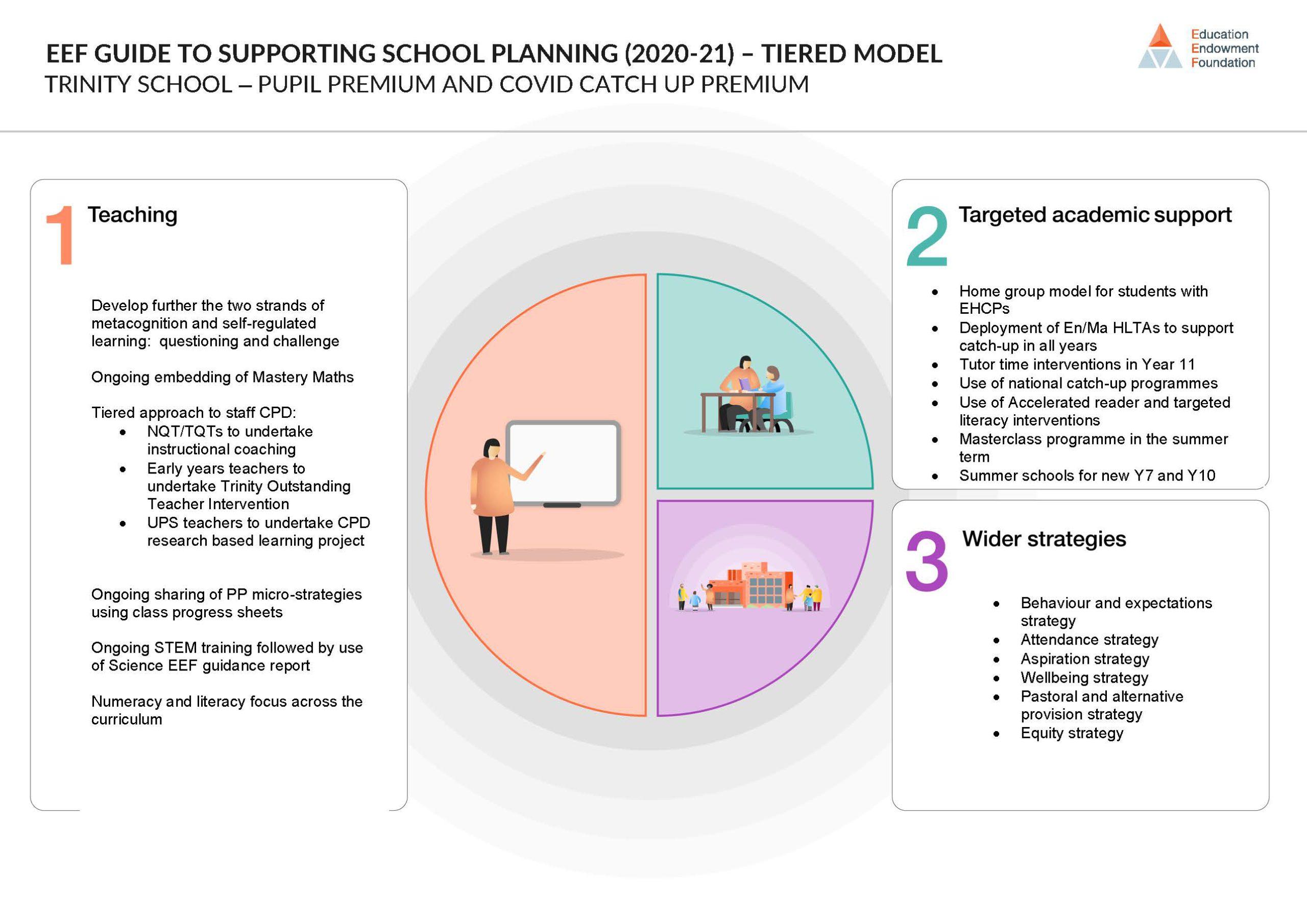 Trinity-School-Pupil-Premium-Planning-Document-2020-to-2021-1