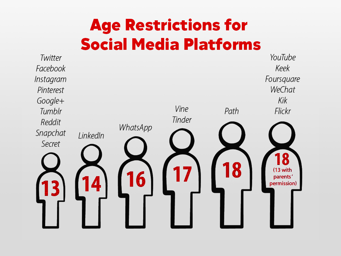 Social Media Restrictions