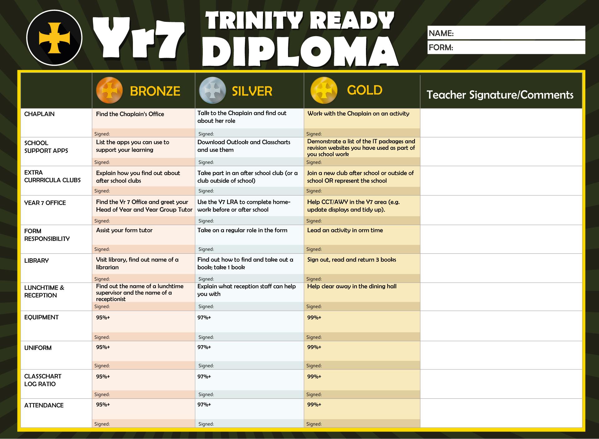 Yr7 Trinity Ready Diploma